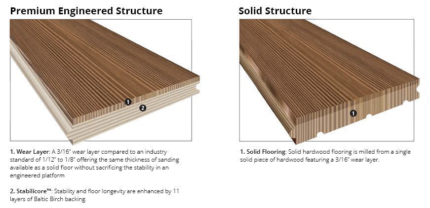 The Difference Between Solid And Engineered Wood Floors